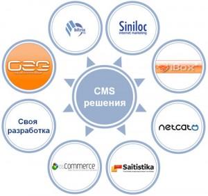 Что такое CMS? платные и бесплатные
