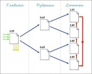 схемы перелинковки